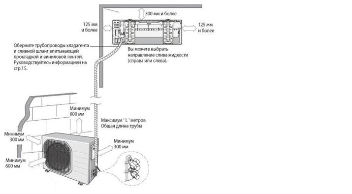 Схема расположения блоков сплит-системы